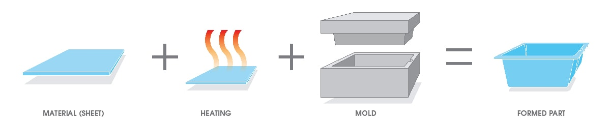 Thermoforming Process Illustration